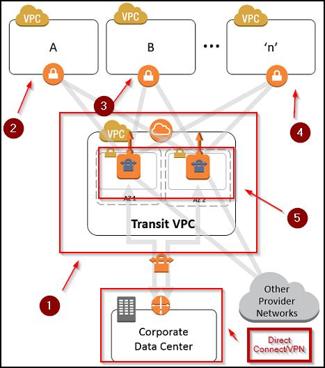 transit-vpc-detail